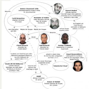 Grafika koja pokazuje rodbinsku i drugu povezanost islamista / Foto: Screenshot Spiegel