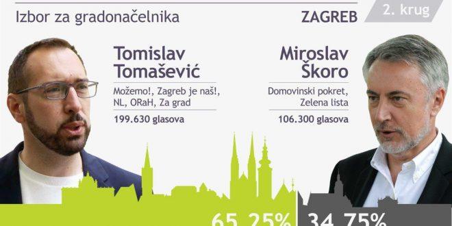 tomasevic - Skoro